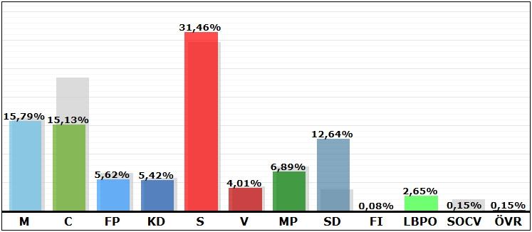 kinda_valresultat2014_slutligt