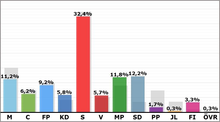 Skärmdump från www.val.se - 20140525_EUval_Motala_valnatten2