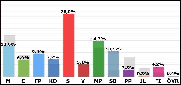 Skärmdump från www.val.se - 20140525_EUval_Ostergotland_valnatten2
