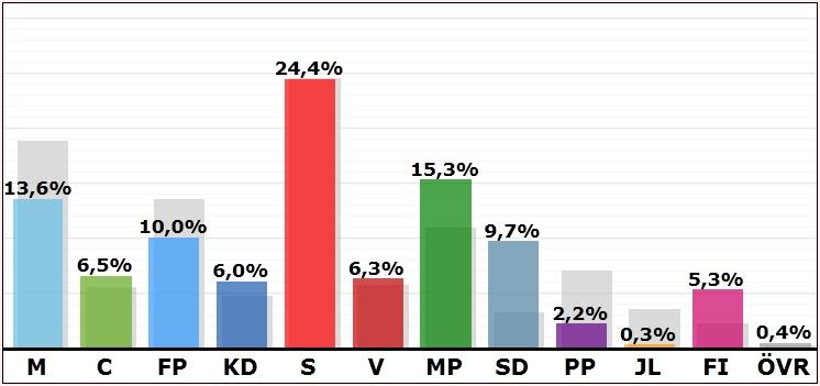Skärmdump från www.val.se - 20140525_EUval_Sverige_valnatten2