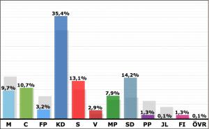 Vrigstad EUval maj 2014