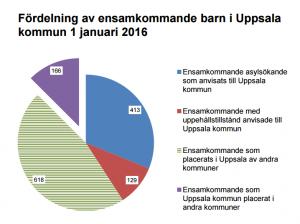Statistik per maj 2016