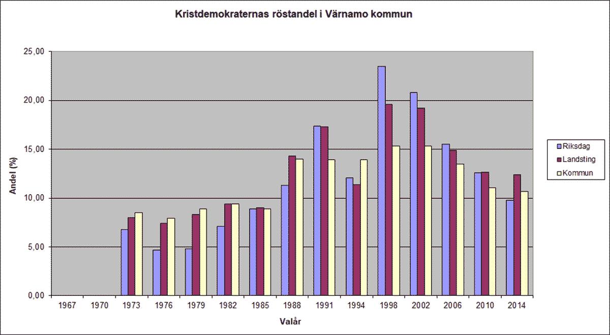 Stapeldiagram över Kristdemokraternas röstandel i Värnamo kommun