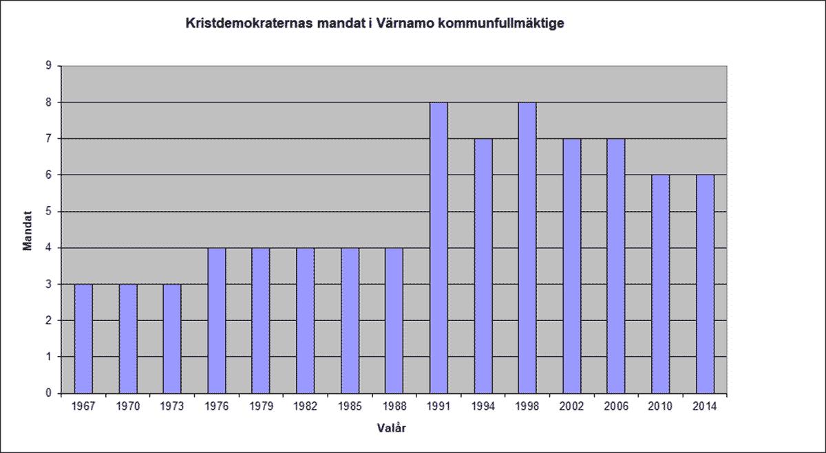 Stapeldiagram över Kristdemokraternas mandat i Värnamo kommun